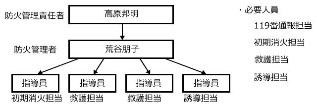 災害時の人員体制、指揮系統