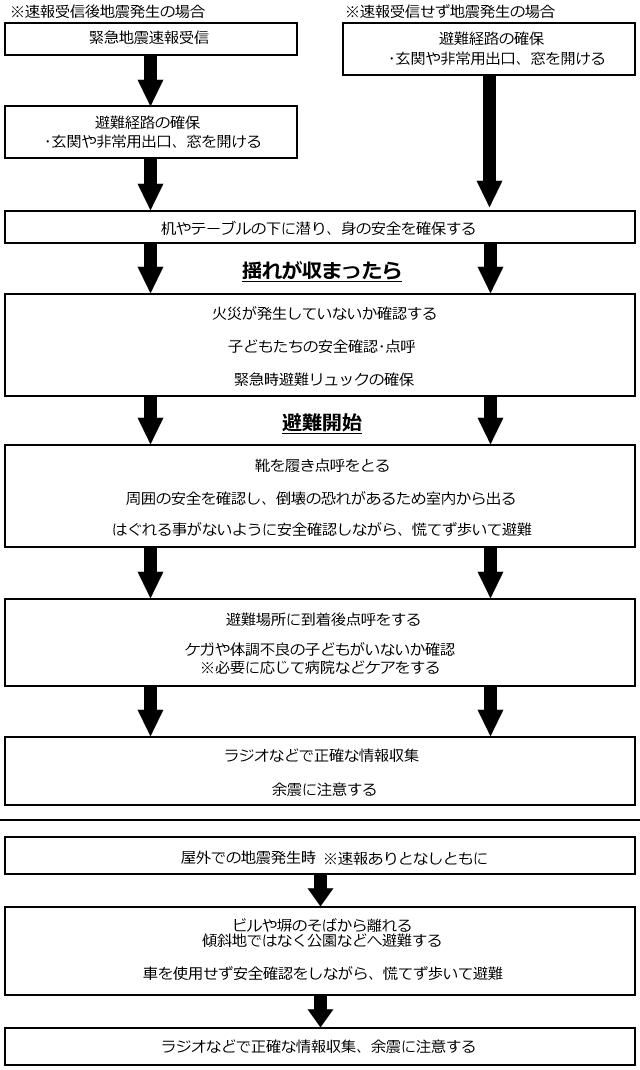地震時避難対策マニュアル